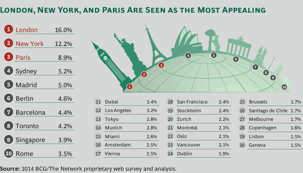 londoan_global-city